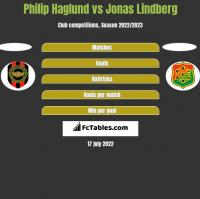 Philip Haglund vs Jonas Lindberg h2h player stats