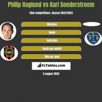 Philip Haglund vs Karl Soederstroem h2h player stats