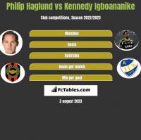 Philip Haglund vs Kennedy Igboananike h2h player stats