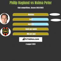 Philip Haglund vs Nsima Peter h2h player stats