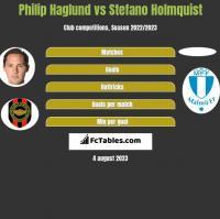 Philip Haglund vs Stefano Holmquist h2h player stats