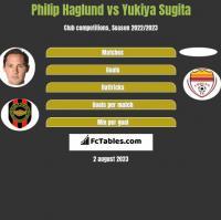 Philip Haglund vs Yukiya Sugita h2h player stats