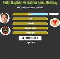 Philip Haglund vs Nahom Gimai Netabay h2h player stats
