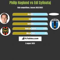 Philip Haglund vs Edi Sylisufaj h2h player stats