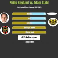 Philip Haglund vs Adam Stahl h2h player stats