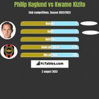 Philip Haglund vs Kwame Kizito h2h player stats