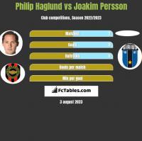 Philip Haglund vs Joakim Persson h2h player stats