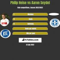 Philip Heise vs Aaron Seydel h2h player stats