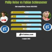Philip Heise vs Fabian Schleusener h2h player stats