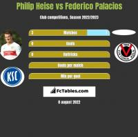 Philip Heise vs Federico Palacios h2h player stats