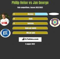 Philip Heise vs Jan George h2h player stats