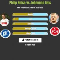 Philip Heise vs Johannes Geis h2h player stats