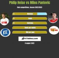 Philip Heise vs Milos Pantovic h2h player stats
