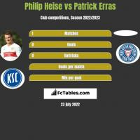 Philip Heise vs Patrick Erras h2h player stats