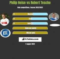 Philip Heise vs Robert Tesche h2h player stats