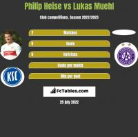 Philip Heise vs Lukas Muehl h2h player stats