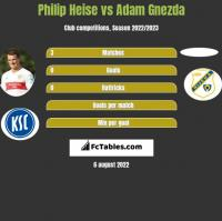 Philip Heise vs Adam Gnezda h2h player stats