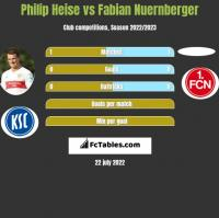Philip Heise vs Fabian Nuernberger h2h player stats