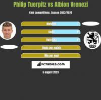 Philip Tuerpitz vs Albion Vrenezi h2h player stats
