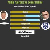 Philip Tuerpitz vs Besar Halimi h2h player stats