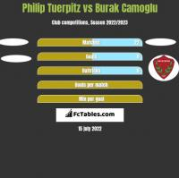 Philip Tuerpitz vs Burak Camoglu h2h player stats