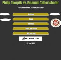 Philip Tuerpitz vs Emanuel Taffertshofer h2h player stats