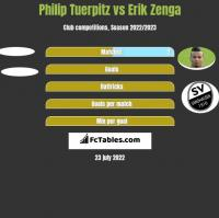 Philip Tuerpitz vs Erik Zenga h2h player stats