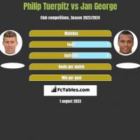 Philip Tuerpitz vs Jan George h2h player stats