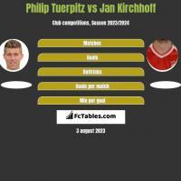 Philip Tuerpitz vs Jan Kirchhoff h2h player stats