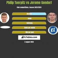 Philip Tuerpitz vs Jerome Gondorf h2h player stats