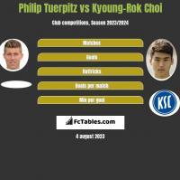 Philip Tuerpitz vs Kyoung-Rok Choi h2h player stats