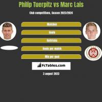 Philip Tuerpitz vs Marc Lais h2h player stats