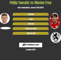 Philip Tuerpitz vs Marlon Frey h2h player stats