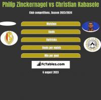 Philip Zinckernagel vs Christian Kabasele h2h player stats
