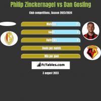 Philip Zinckernagel vs Dan Gosling h2h player stats