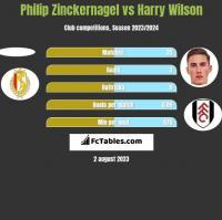 Philip Zinckernagel vs Harry Wilson h2h player stats