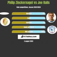 Philip Zinckernagel vs Joe Ralls h2h player stats