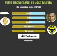 Philip Zinckernagel vs Josh Murphy h2h player stats