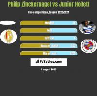 Philip Zinckernagel vs Junior Hoilett h2h player stats