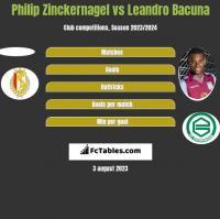 Philip Zinckernagel vs Leandro Bacuna h2h player stats