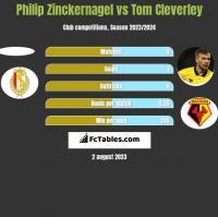 Philip Zinckernagel vs Tom Cleverley h2h player stats