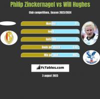 Philip Zinckernagel vs Will Hughes h2h player stats