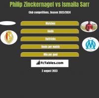 Philip Zinckernagel vs Ismaila Sarr h2h player stats