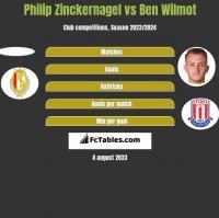 Philip Zinckernagel vs Ben Wilmot h2h player stats