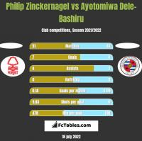 Philip Zinckernagel vs Ayotomiwa Dele-Bashiru h2h player stats