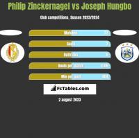 Philip Zinckernagel vs Joseph Hungbo h2h player stats