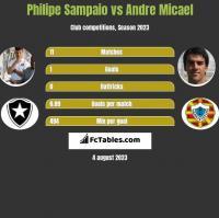 Philipe Sampaio vs Andre Micael h2h player stats