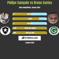 Philipe Sampaio vs Bruno Santos h2h player stats
