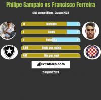 Philipe Sampaio vs Francisco Ferreira h2h player stats