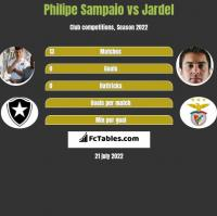 Philipe Sampaio vs Jardel h2h player stats